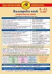 Помагалник по български език за 8., 9., 10., 11. и 12. клас. Дипляна -
