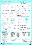 Двустранно табло № 2 по математика за 4. клас: Геометрични фигури. Геометрични тела -