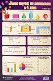 Учебно табло: Какво научих по математика в 4. клас № 2 - помагало