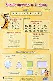 Учебно табло: Какво научих по математика в 1. клас № 1 -