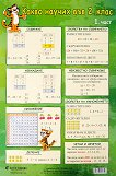 Учебно табло: Какво научих по математика във 2. клас № 1 -