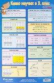 Учебно табло: Какво научих по математика в 3. клас № 1 - помагало