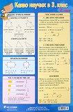 Учебно табло: Какво научих по математика в 3. клас № 2 -