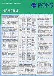 Граматиката с един поглед: Немски - дипляна - Ренате Вебер - учебник