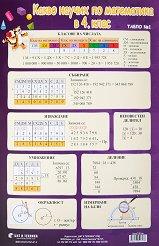 Учебно табло: Какво научих по математика в 4. клас № 1 -